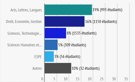 Pourcentage d'étudiants internationaux par domaine