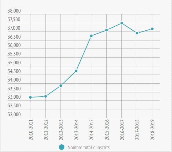 Nombre d'étudiants inscrits en 2018-2019