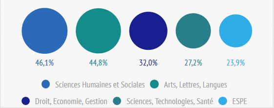 Pourcentage étudiants boursier par domaine 18-19